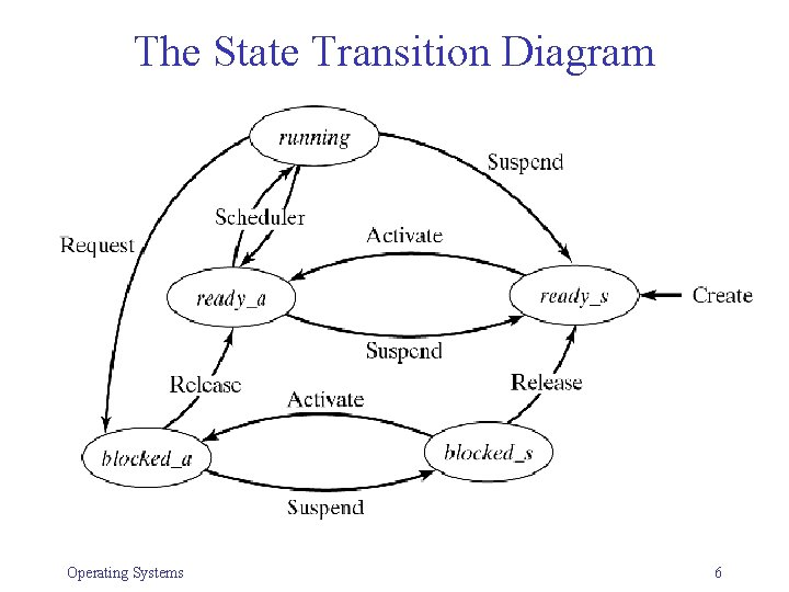 The State Transition Diagram Operating Systems 6