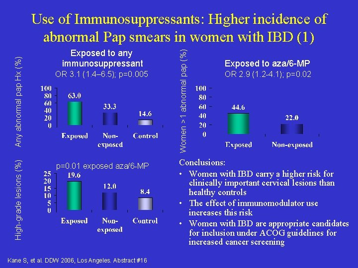 High-grade lesions (%) Exposed to any immunosuppressant OR 3. 1 (1. 4– 6. 5);
