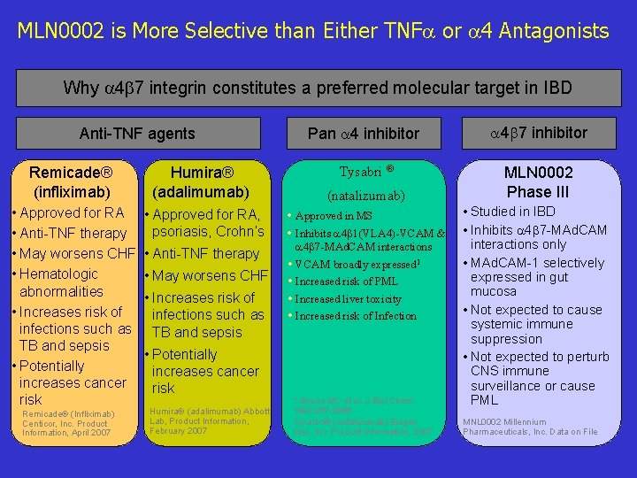 MLN 0002 is More Selective than Either TNF or 4 Antagonists Why 4 7