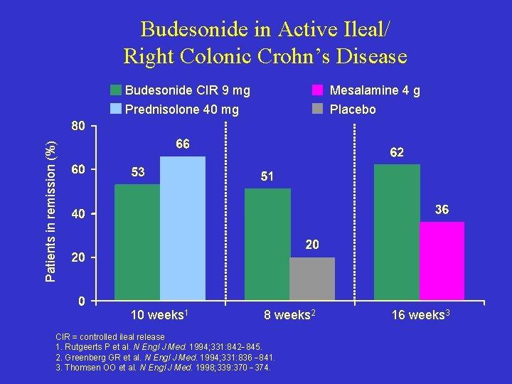 Budesonide in Active Ileal/ Right Colonic Crohn's Disease Mesalamine 4 g Prednisolone 40 mg