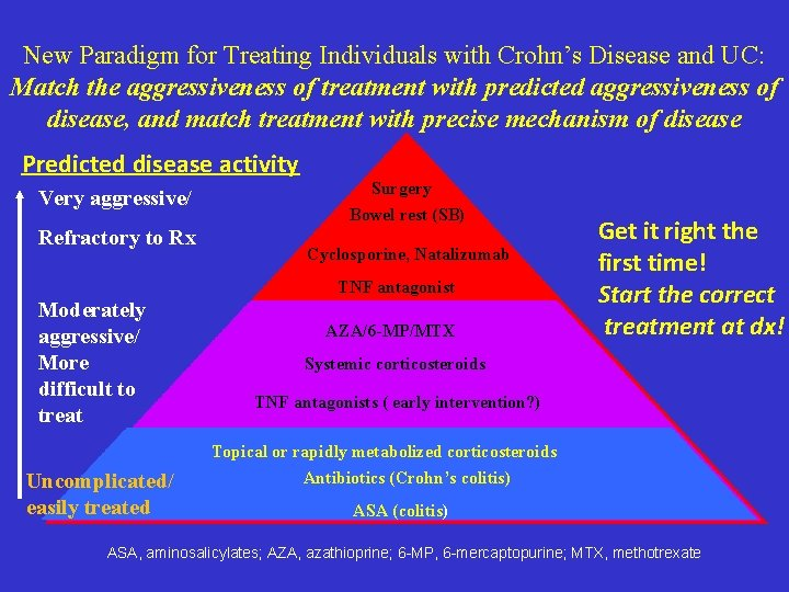 New Paradigm for Treating Individuals with Crohn's Disease and UC: Match the aggressiveness of