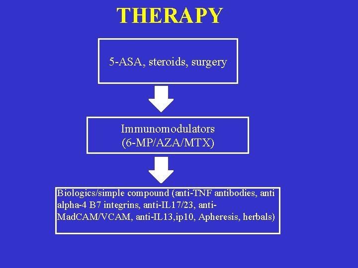 THERAPY 5 -ASA, steroids, surgery Immunomodulators (6 -MP/AZA/MTX) Biologics/simple compound (anti-TNF antibodies, anti alpha-4
