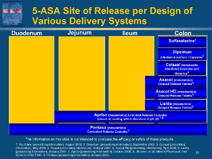 5 -ASA Site of Release per Design of Various Delivery Systems