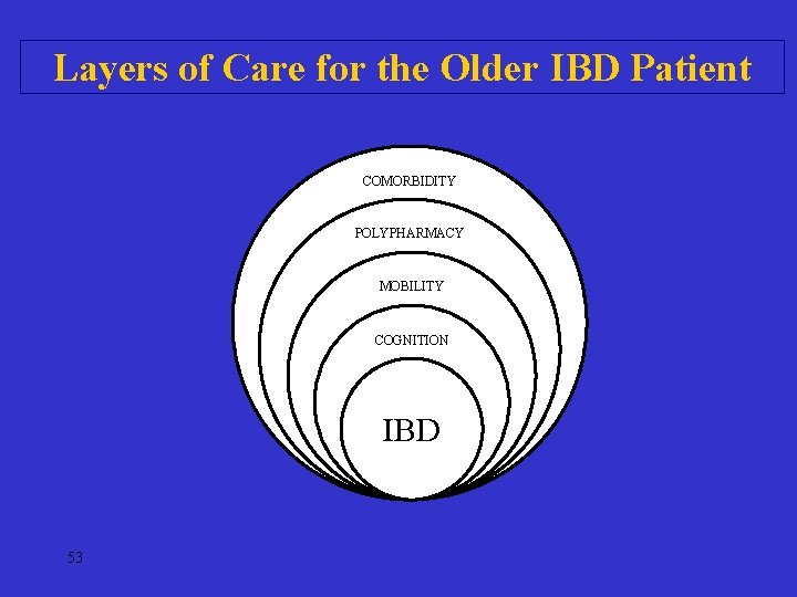 Layers of Care for the Older IBD Patient COMORBIDITY POLYPHARMACY MOBILITY COGNITION IBD 53