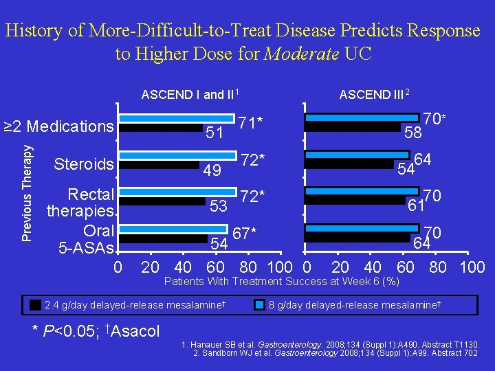 History of More-Difficult-to-Treat Disease Predicts Response to Higher Dose for Moderate UC ASCEND I