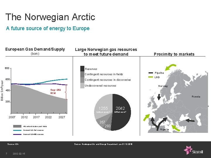 The Norwegian Arctic A future source of energy to European Gas Demand/Supply (bcm) 800