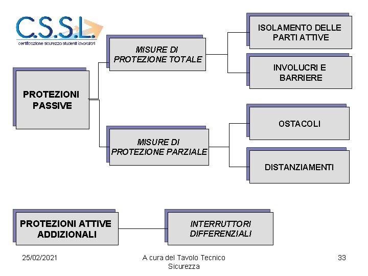 ISOLAMENTO DELLE PARTI ATTIVE MISURE DI PROTEZIONE TOTALE INVOLUCRI E BARRIERE PROTEZIONI PASSIVE OSTACOLI