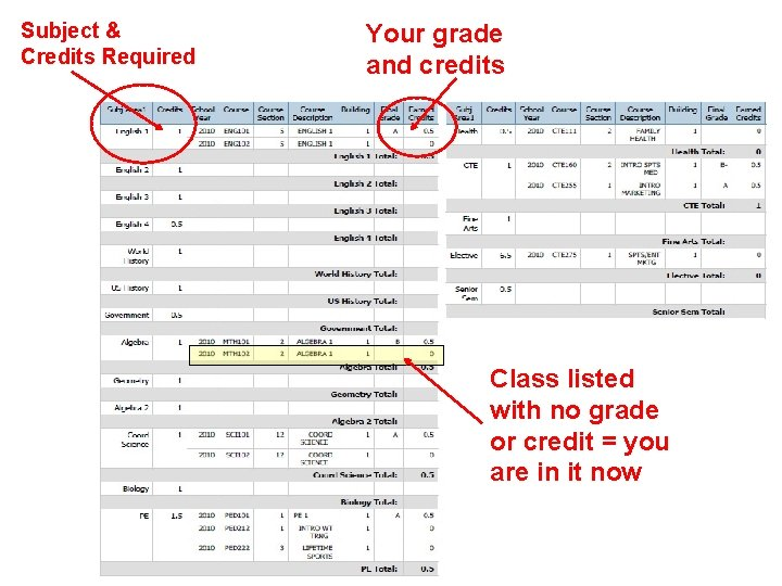 Subject & Credits Required Your grade and credits Class listed with no grade or