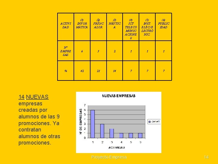 ACTIVI DAD (1) INFOR MÁTICA (2) FRÍO/C ALOR (3) NÁUTIC A (4) ICT