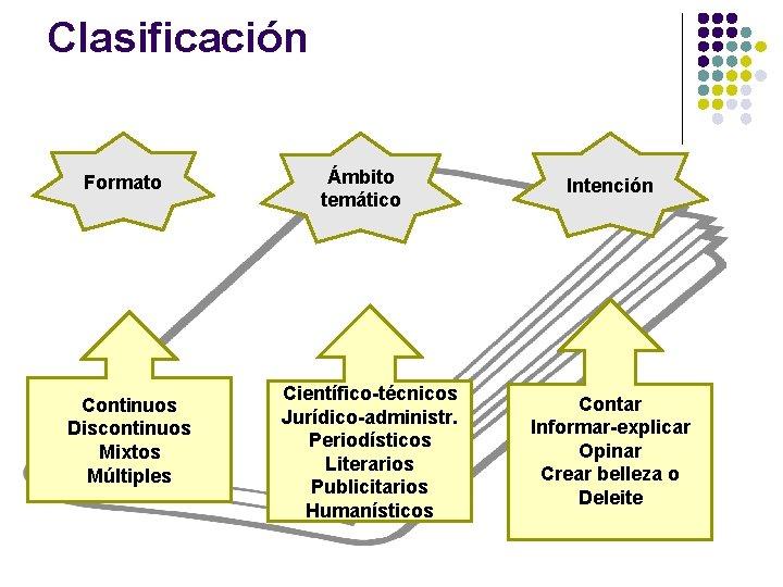 Clasificación Formato Continuos Discontinuos Mixtos Múltiples Ámbito temático Científico-técnicos Jurídico-administr. Periodísticos Literarios Publicitarios Humanísticos