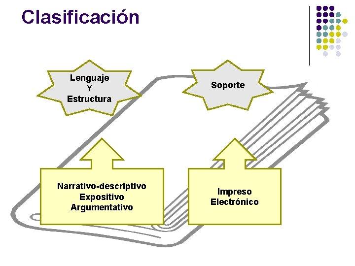 Clasificación Lenguaje Y Estructura Narrativo-descriptivo Expositivo Argumentativo Soporte Impreso Electrónico