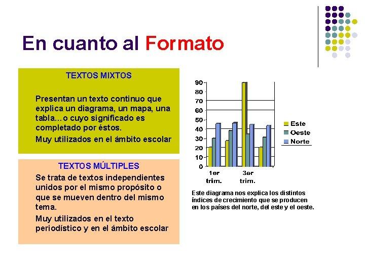 En cuanto al Formato TEXTOS MIXTOS Presentan un texto continuo que explica un diagrama,