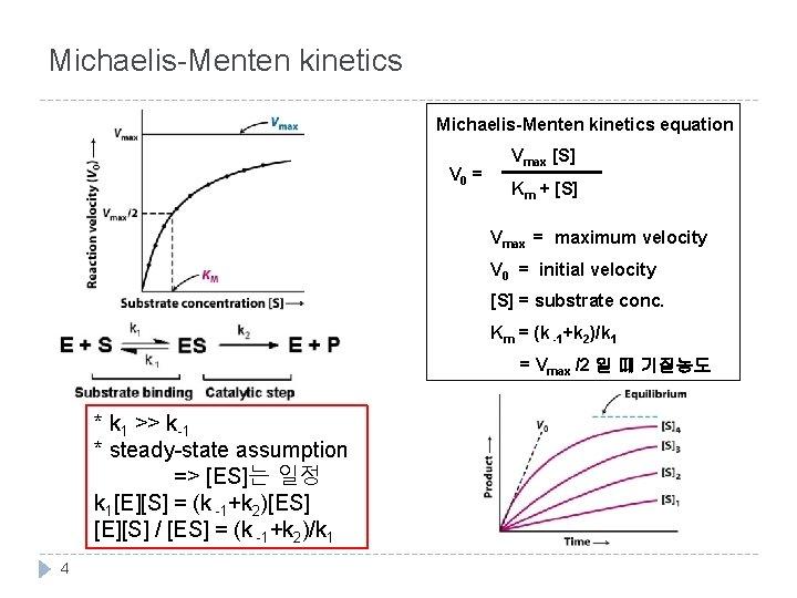Michaelis-Menten kinetics equation V 0 = Vmax [S] Km + [S] Vmax = maximum