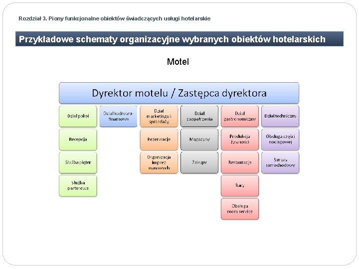 Rozdział 3. Piony funkcjonalne obiektów świadczących usługi hotelarskie Przykładowe schematy organizacyjne wybranych obiektów hotelarskich