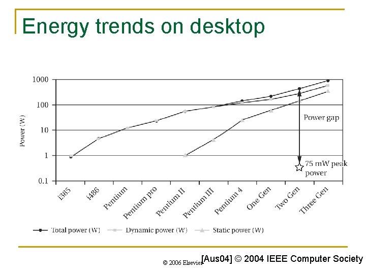 Energy trends on desktop © 2006 Elsevier[Aus 04] © 2004 IEEE Computer Society