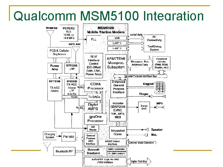 Qualcomm MSM 5100 Integration © 2006 Elsevier