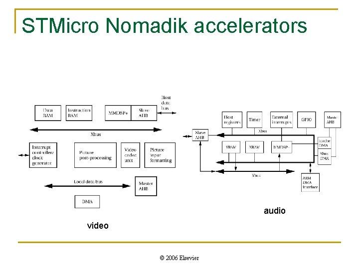 STMicro Nomadik accelerators audio video © 2006 Elsevier