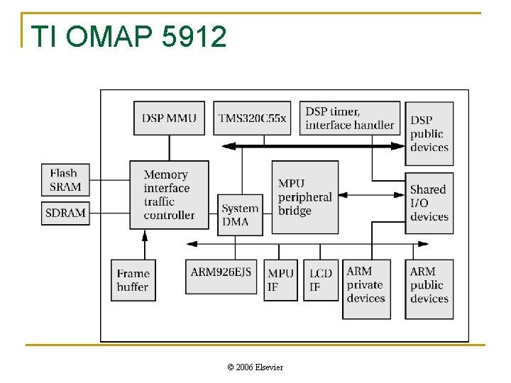 TI OMAP 5912 © 2006 Elsevier