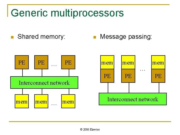 Generic multiprocessors n Shared memory: PE PE … n PE Message passing: mem PE