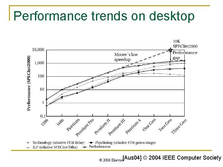 Performance trends on desktop © 2006 Elsevier[Aus 04] © 2004 IEEE Computer Society