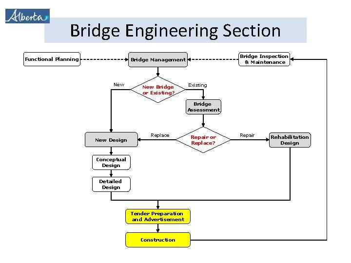 Bridge Engineering Section Functional Planning Bridge Inspection & Maintenance Bridge Management New Bridge or