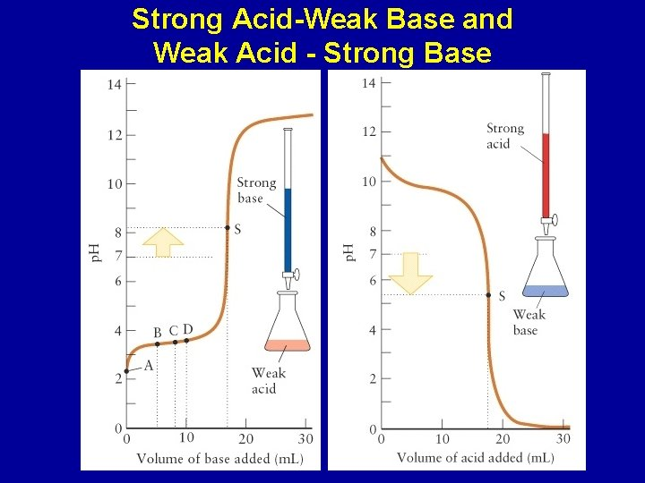 Strong Acid-Weak Base and Weak Acid - Strong Base