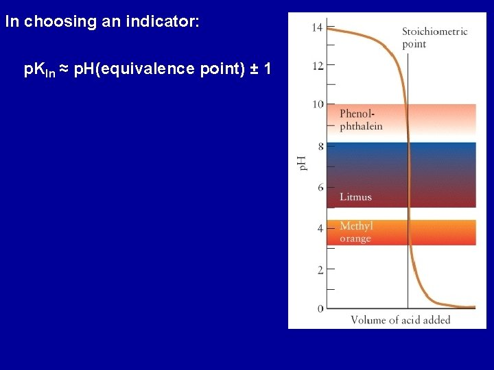 In choosing an indicator: p. KIn ≈ p. H(equivalence point) ± 1