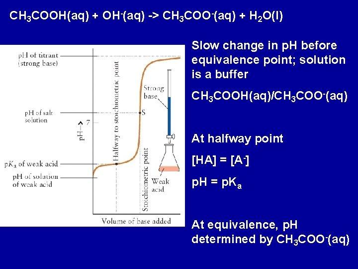 CH 3 COOH(aq) + OH-(aq) -> CH 3 COO-(aq) + H 2 O(l) Slow