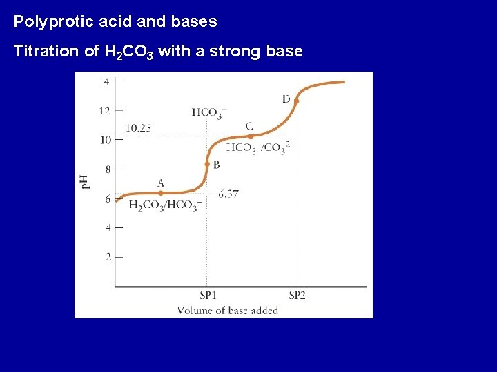 Polyprotic acid and bases Titration of H 2 CO 3 with a strong base