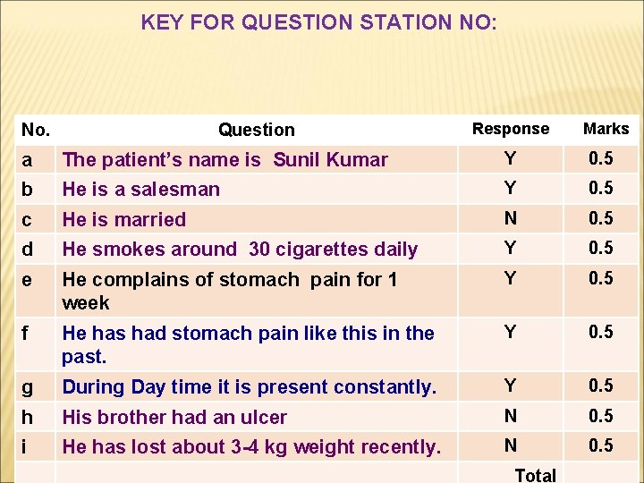 KEY FOR QUESTION STATION NO: No. Question Response Marks a The patient's name is