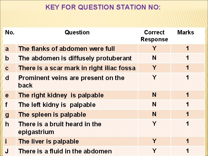 KEY FOR QUESTION STATION NO: No. Question Correct Response Marks a The flanks of