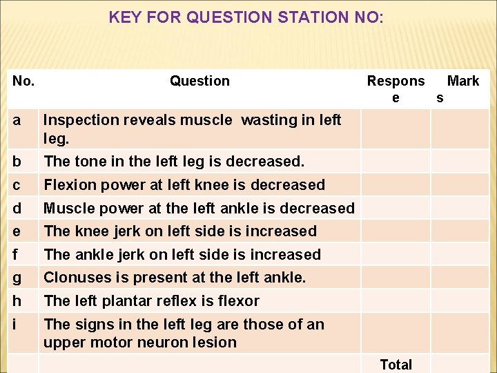 KEY FOR QUESTION STATION NO: No. Question a Inspection reveals muscle wasting in left