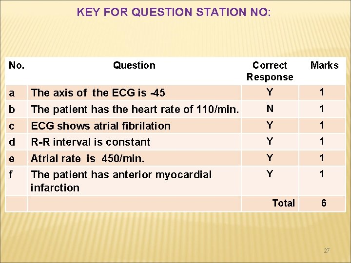 KEY FOR QUESTION STATION NO: No. Question Correct Response Marks a The axis of