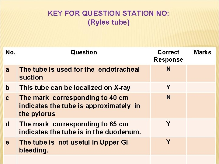 KEY FOR QUESTION STATION NO: (Ryles tube) No. Question Correct Response a The tube
