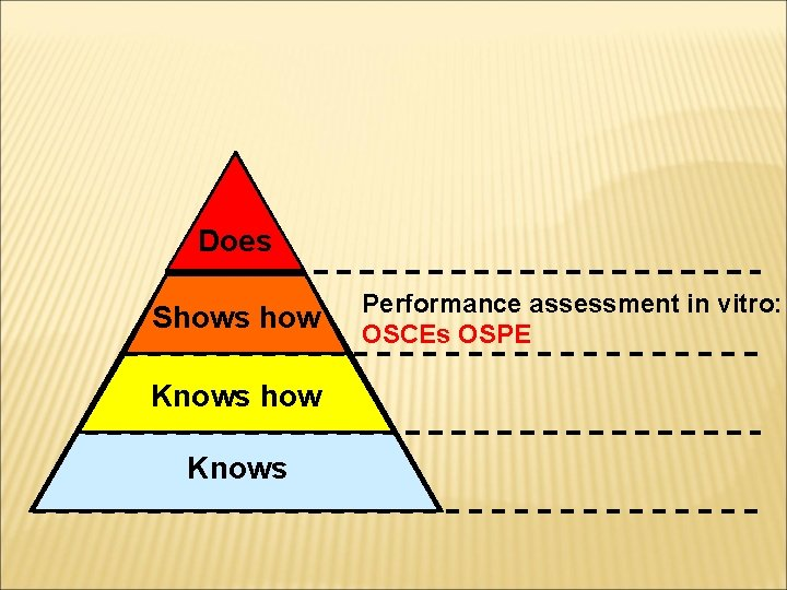 Does Shows how Knows Performance assessment in vitro: OSCEs OSPE