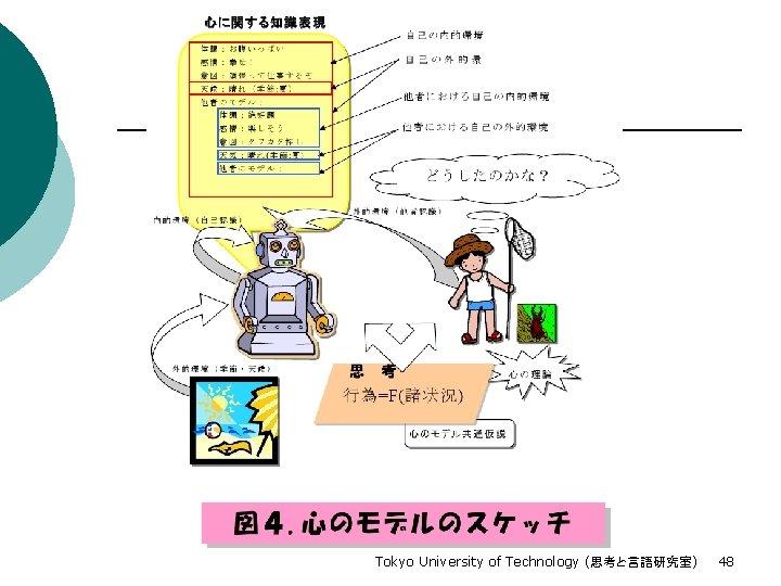 Tokyo University of Technology (思考と言語研究室) 48