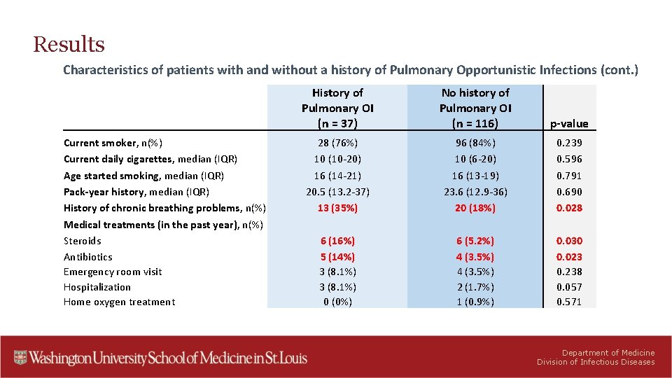 Results Characteristics of patients with and without a history of Pulmonary Opportunistic Infections (cont.