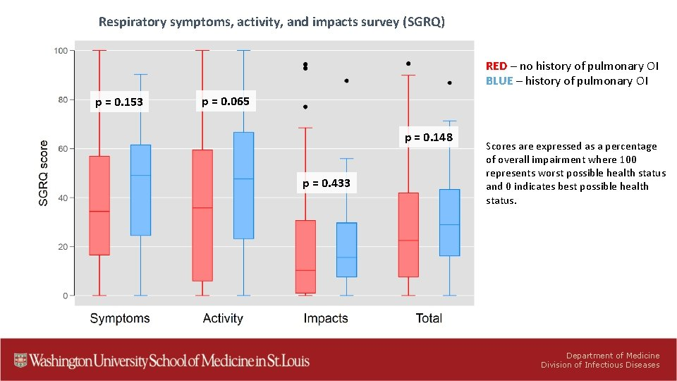 Respiratory symptoms, activity, and impacts survey (SGRQ) RED – no history of pulmonary OI