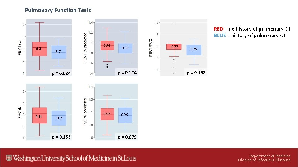 Pulmonary Function Tests RED – no history of pulmonary OI BLUE – history of