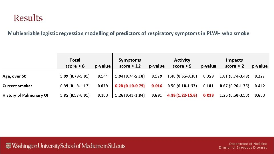 Results Multivariable logistic regression modelling of predictors of respiratory symptoms in PLWH who smoke