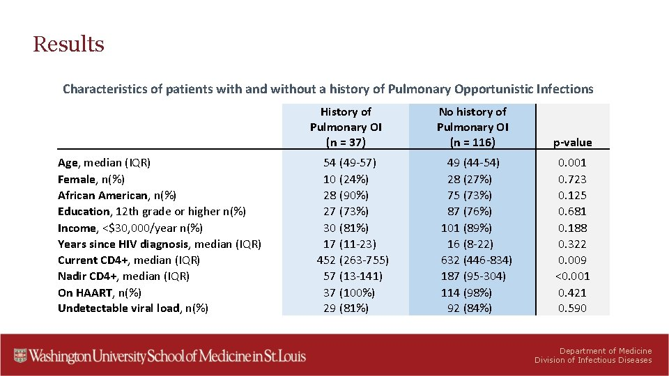 Results Characteristics of patients with and without a history of Pulmonary Opportunistic Infections History