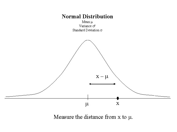 Normal Distribution Mean m Variance s 2 Standard Deviation s x–m m x Measure