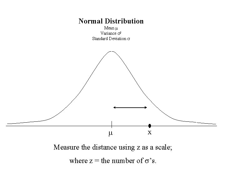 Normal Distribution Mean m Variance s 2 Standard Deviation s m x Measure the
