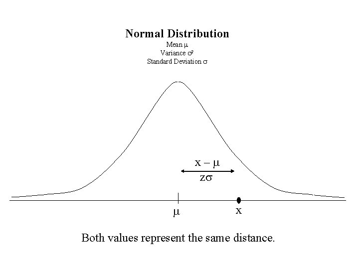 Normal Distribution Mean m Variance s 2 Standard Deviation s x–m zs m x