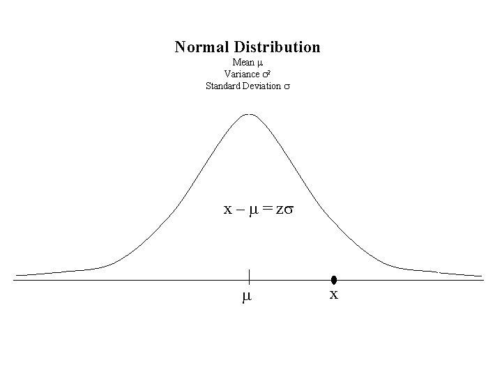 Normal Distribution Mean m Variance s 2 Standard Deviation s x – m =