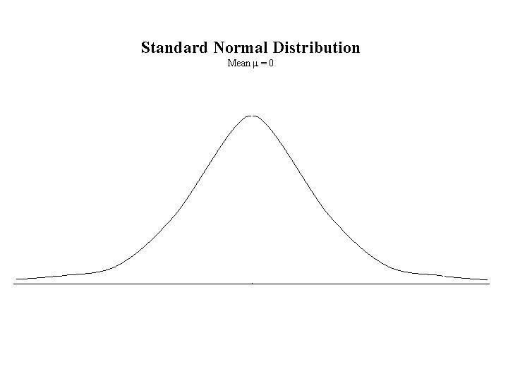 Standard Normal Distribution Mean m = 0