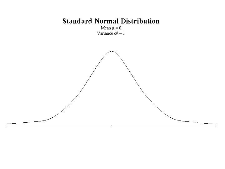 Standard Normal Distribution Mean m = 0 Variance s 2 = 1