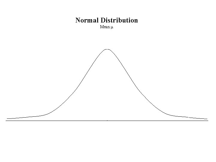 Normal Distribution Mean m