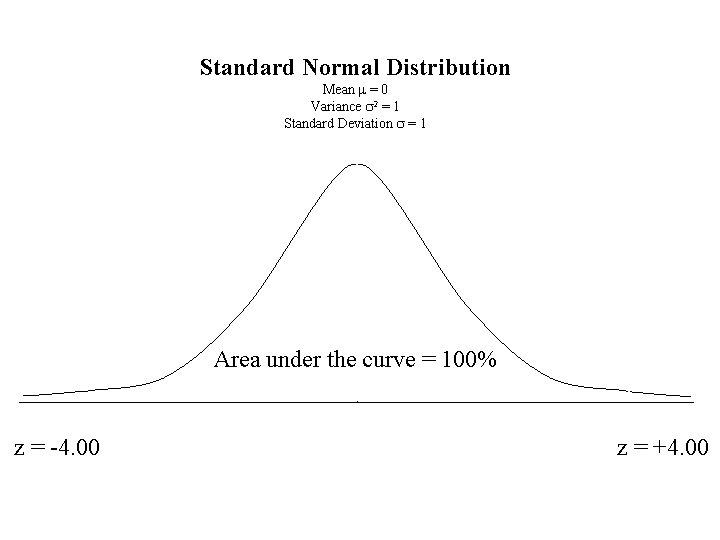 Standard Normal Distribution Mean m = 0 Variance s 2 = 1 Standard Deviation