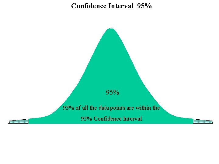 Confidence Interval 95% 95% of all the data points are within the 95% Confidence
